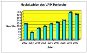Neufallzahlen_2002-2010