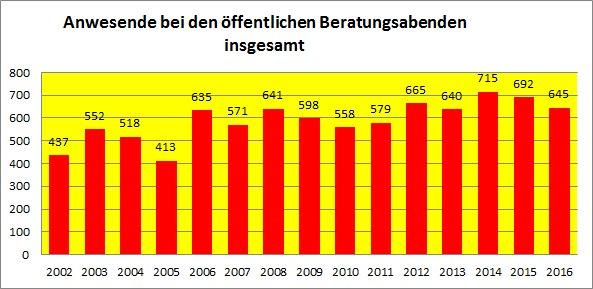 Bilanz des VAfK Karlsruhe in 15 Jahren